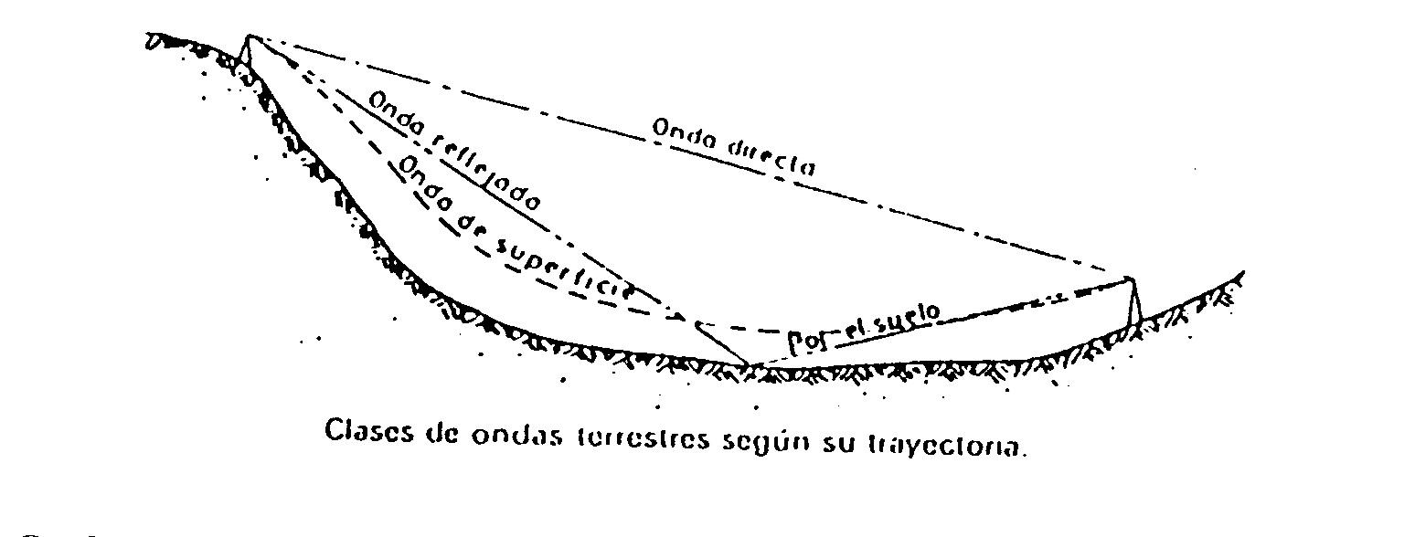 clasificacion de las ondas y sus tipos